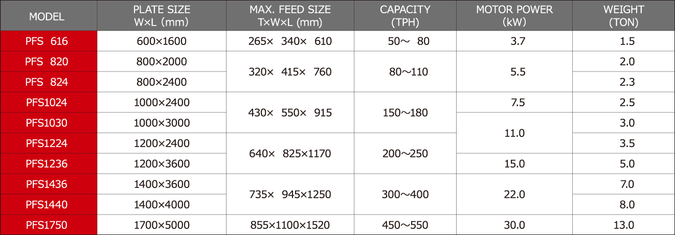 Regular-amount feeding machine  Plate Feeder Specification/Processing capability sheet