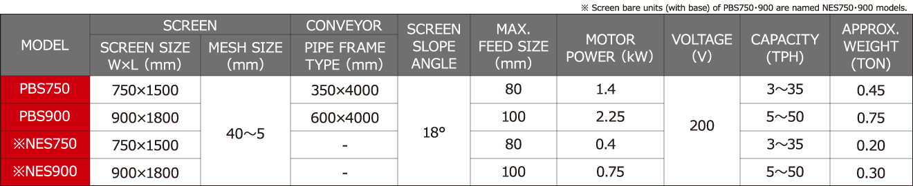 Small-sized feeding separation machine, Screen Kid, specification/processing capability sheet